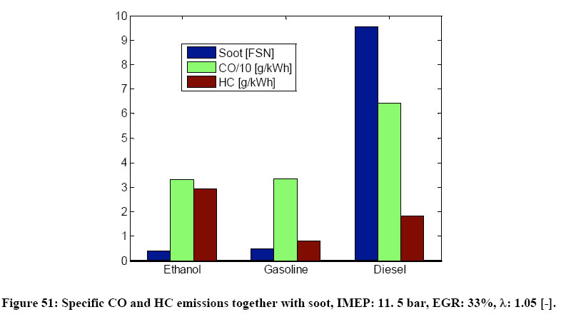 Emissions Potential With Ethanol Blends
